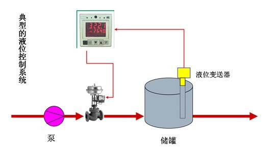 控制阀,过程控制工业里最常用的终端控制元件就是控制阀。控制阀调节流动的流体,如气体、蒸汽、水或化学混合物,以补偿负载扰动并使被控制的过程变量尽可能地靠近需要的设定点。控制阀一般由执行机构和阀门组成。如果按其所配执行机构使用的动力,控制阀可以分为气动、电动、液动三种,即以压缩空气为动力源的气动控制阀,以电为动力源的电动控制阀,以液体介质(如油等)压力为动力的电液动控制阀,另外,按其功能和特性分,还有电磁阀、电子式、智能式、现场总线型控制阀等。  控制阀(图1) 传感器将压力、温度、流量等信号反馈给调节器,调