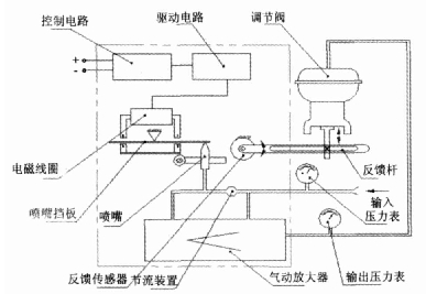 气动泵的工作原理图_阀门定位器的工作原理与结构