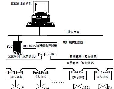 监控树状结构图