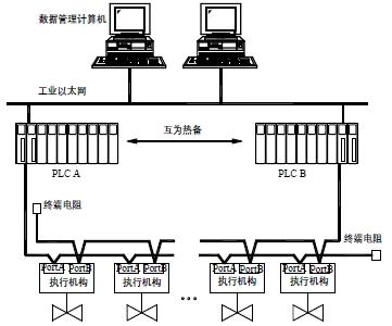 基于现场总线的电动执行机构应用实例