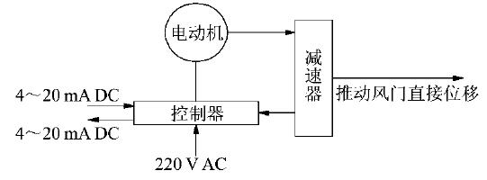2)结构上采用具有双重自锁功能