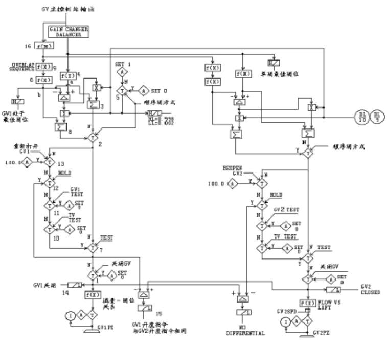 单阀与顺序阀控制的转换阀门管理程序同时计算各个图片