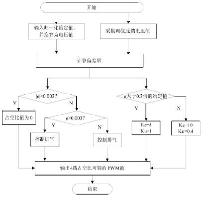 模糊控制器的程序流程图