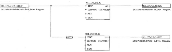 图5 KL2601.6和KL2601.5信号切换原理图 根据故障的现象判断是分子筛再生中的这两个信号切换存在问题,在原程序中使用TOF延时断功能块,TOF延时断功能块的工作原理当IN存在Q立即输出,IN不存在PT时间后Q才不输出。用增加1s的延时断功能,来躲避一个扫描周期的关断时间,通常DCS的一个扫描周期为0.