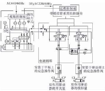 即带有模拟管系图的远程控制板