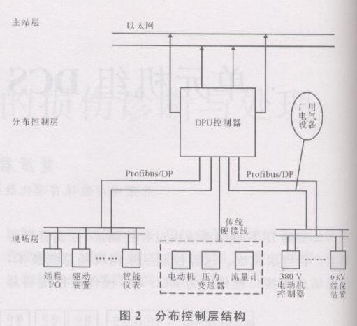 典型的DCS网络系统由过程控制层、控制管理层和生产管理层组成.过程控制层采用现场总线技术,将现场总线接口模件作为DCS I/O模件连接现场总线智能设备,从系统上将热工控制与电气控制合二为一构成单元机组DCS-FCS控制系统(图1)。 copyright dedecms  织梦内容管理系统 由图1可见,系统从上至下为主站层、分布控制层(图2)和现场层。分布控制层包括热工和电气控制。远程I/O及电气设备采用分布式I/O方式。通过现场总线与控制器连接。分布控制层控制器采集现场控制单元信息,完成控制功能。公用系统