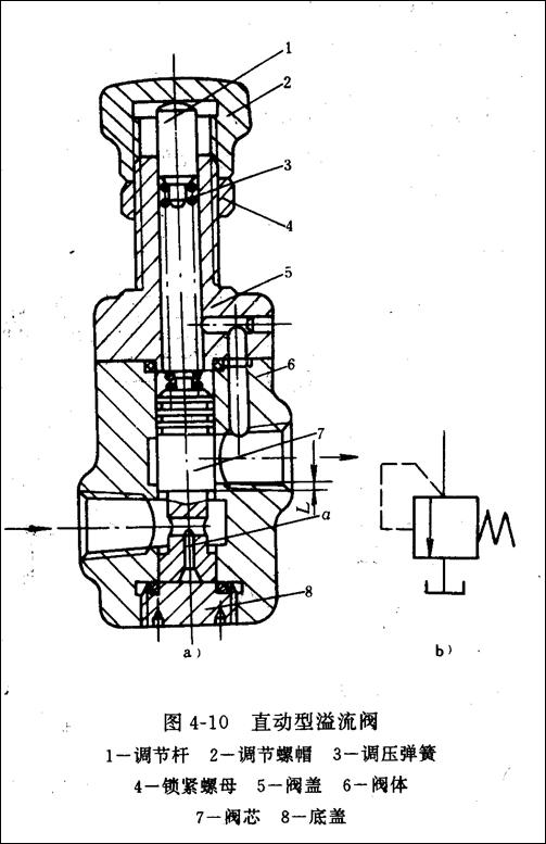 直动式溢流阀结构图(图2) 先导式溢流阀的特点是用先导阀控制主阀,在溢流阀主阀溢流时,溢流阀进口压力可维持为由先导阀弹簧所调定的定值。先导式溢流阀的另一特点是具有远程控制口,可很方便地实现系统卸荷或远程调压。