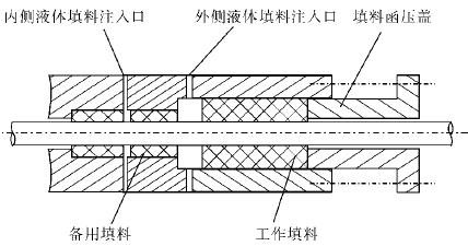 典型单动滑阀结构简图