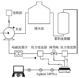 计算机,作为标准流量计的电磁流量计,水泵,调节水泵的变频器,容积式流