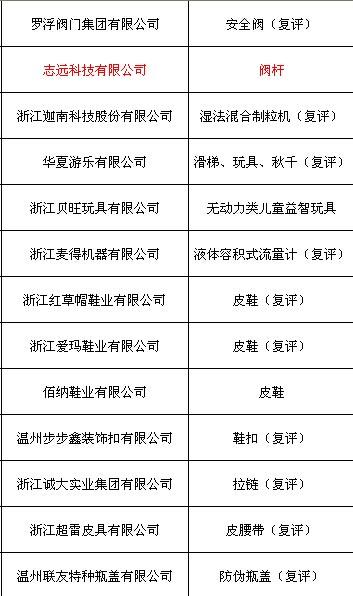 """志远阀门阀杆获""""2014年温州市名牌产品""""称号 - 360泵阀英才网 - 360泵阀英才网的博客"""