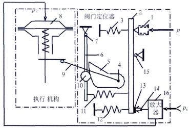 16-气动单向放大器 图2 模拟阀门定位器结构图