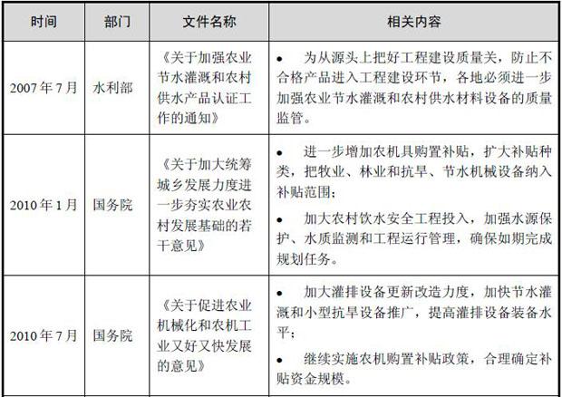中��水泵行�I相�P政策法�分析