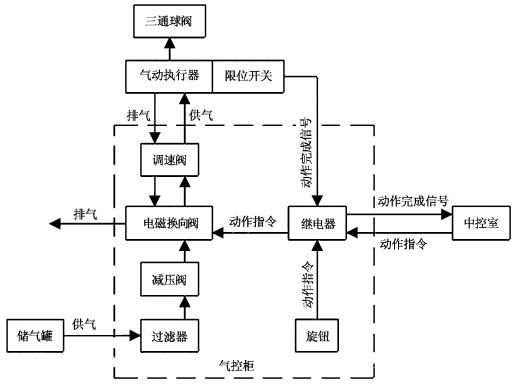 图1气动控制系统的组成