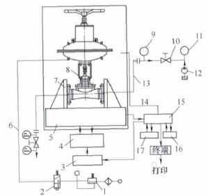 核电站气动隔膜阀设计研究