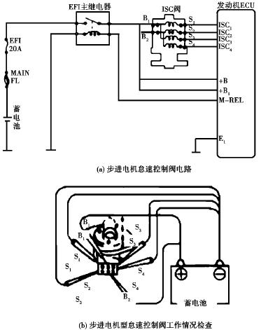 com        (2)启动发动机,再熄火,2~3s时间内应能听到怠速控制阀