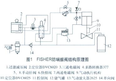 FISHER氣動防喘振閥及其應用