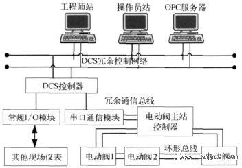 基于通信实现DCS对电动阀的可靠控制
