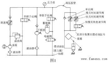 自动保压重锤式液控蝶阀及其控制系统综合故障分析