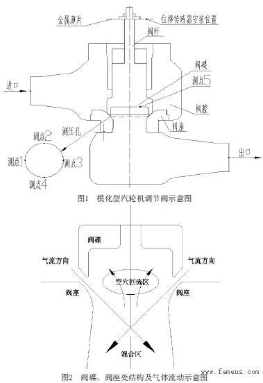 模化试验确定汽轮机调节阀阀杆轴向振动源