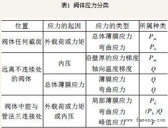 阀体应力分类与强度评定的讨论