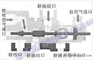 燃气轮机燃油三通阀阀芯卡涩分析及预防