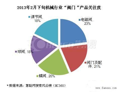 2013年2月下旬阀门市场交易景气度数据统计(图)