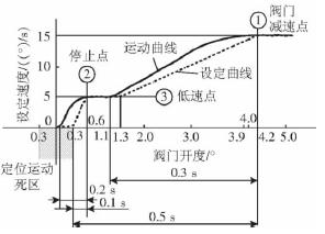 高炉料流调节阀控制方法及改进