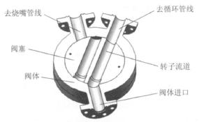 粉煤三通阀在Shell粉煤气化中的应用及国产化改进