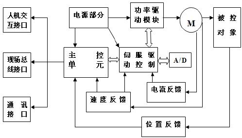 智能电动执行器及其变频控制凤凰平台综述