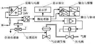 国产新型智能阀门定位器的设计