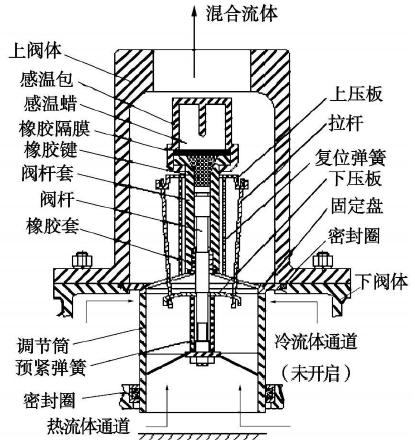 自力式温控阀流场的数值模拟及优化