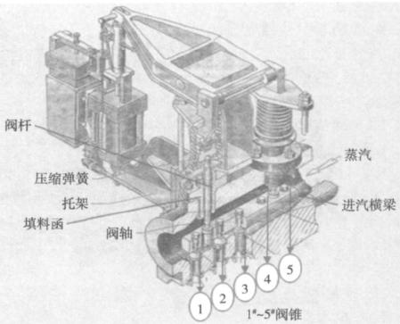 汽轮机高调阀杆折断原因分析及对策