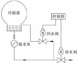凝水壓力控制閥的設計與數值研究