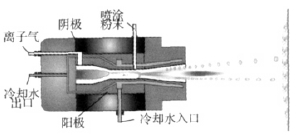 煤化工用調節閥耐磨涂層工藝技術研究