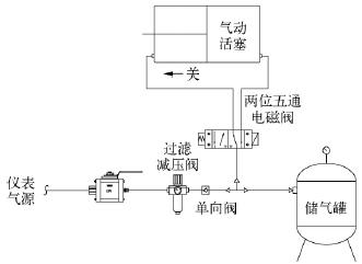 PTA装置中贴壁角型控制阀的设计和应用