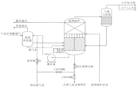 废热锅炉底部调节阀复杂控制的应用