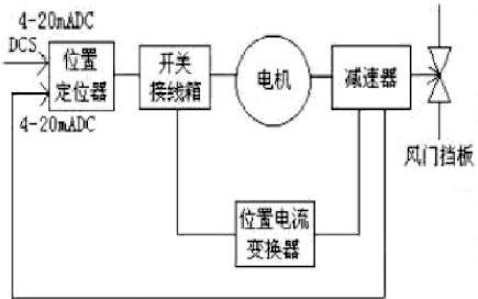 電動執行機構在鍋爐上的應用及維護