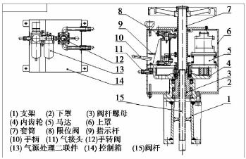 气动执行器在高危泵切断阀上的应用