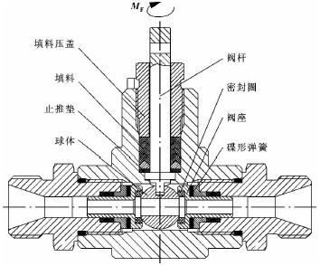 小型高壓球閥扭矩的影響因素分析及其控制措施