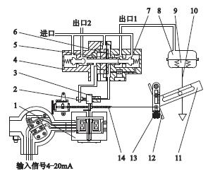 气动薄膜调节阀用定位器的安装与调试