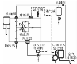 氣動活塞調節閥工作不穩定原因分析及處理