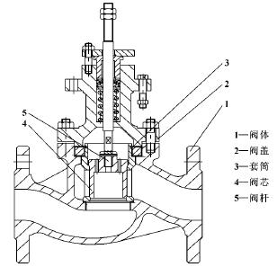 調節閥閥口設計與仿真分析