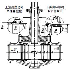 某种LNG用球阀阀腔自泄压和阀座密封性能的研究