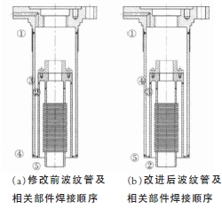 降低低温截止阀波纹管破坏率的研究