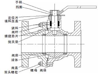 球阀球体与阀杆一体化设计与分析