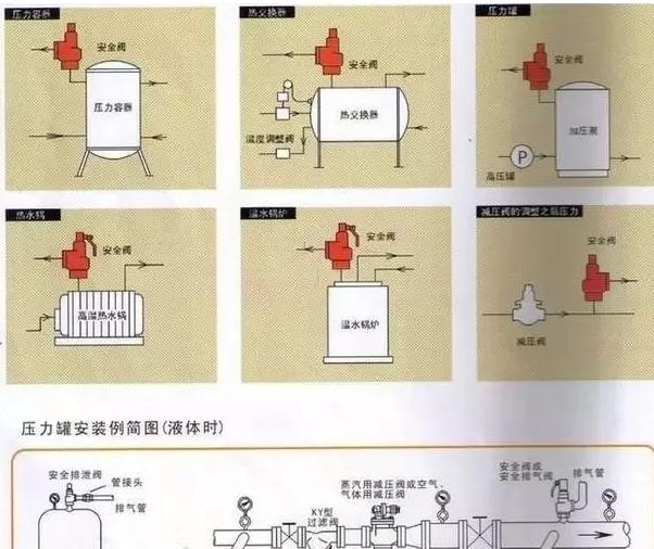 安全阀的安装及〖其管道布置设计的要点是什�L么?