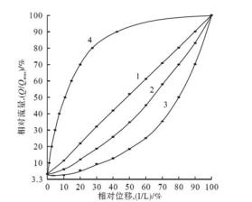 電站調節閥運行方式分析及選型