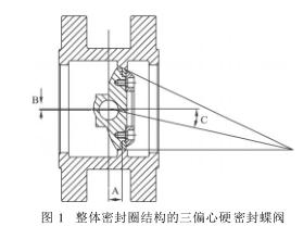 三偏心硬密封蝶閥的等強度密封設計和工藝改進