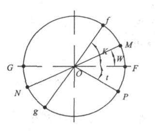 楔式闸阀密封面棱角误差的分析及其控制