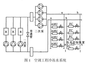 自力式压差控制阀在空调系统中的应用